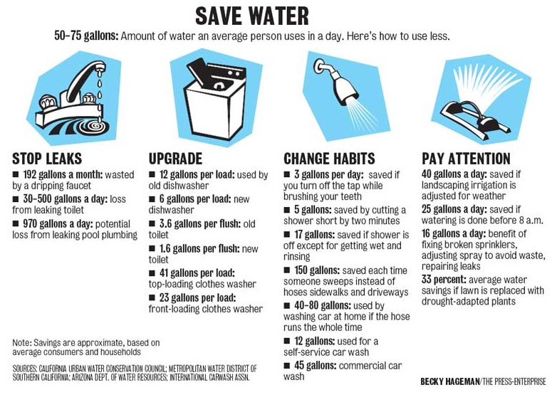 Water saving tips the fix it lass for How to save water in your house